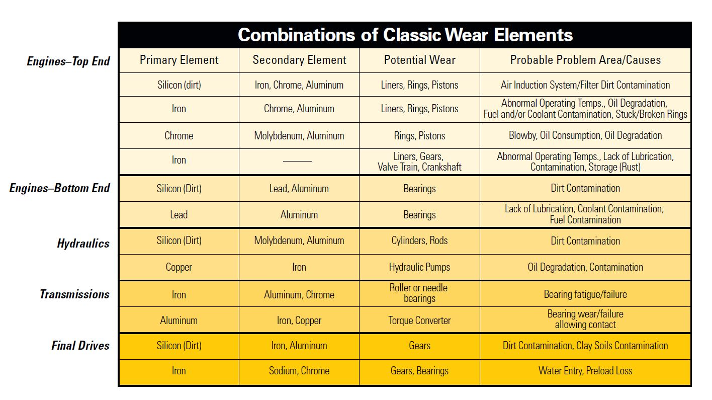 Classic Wear Elements Chart